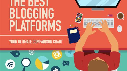 Top Blogging Platforms For Your Digital Marketing Campaigns